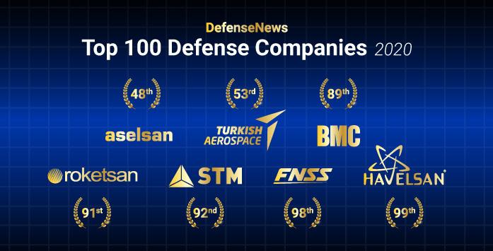 The Logos of Turkish Companies Among the Top 100 Defense Companies