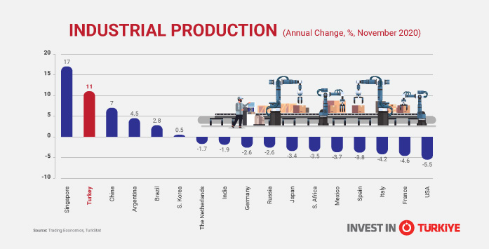Image of an Industrial Production Chart