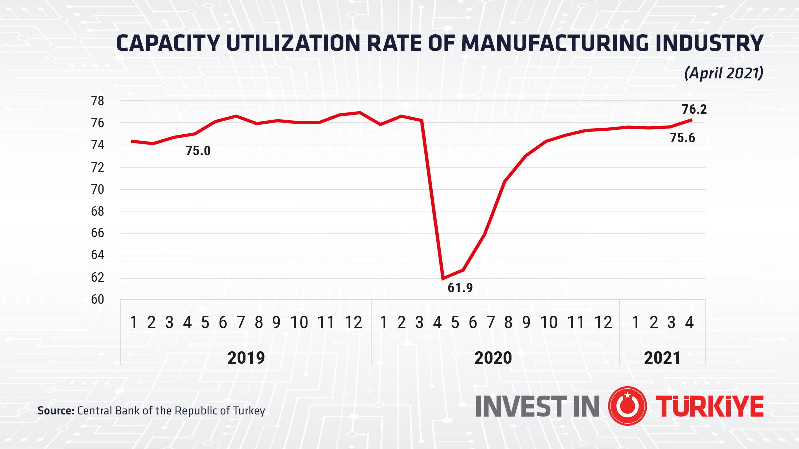 Graph Showing the Rise of Capacity Utilization in the Manufacturing Sector