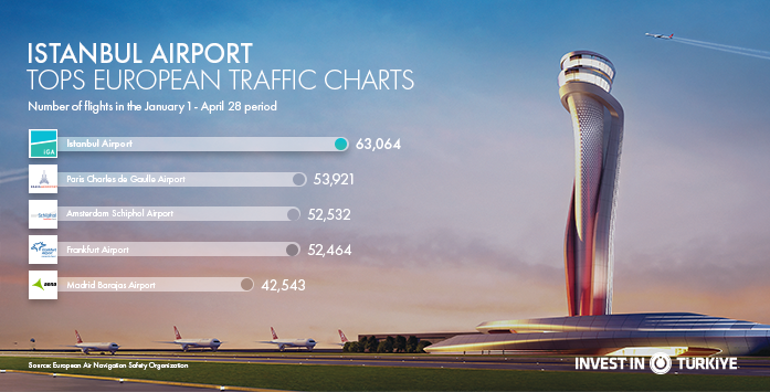 Image of Istanbul Airport Tops European Traffic Charts